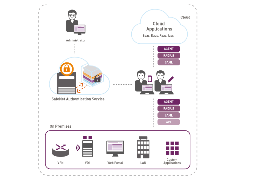 Authentication & Identity Management